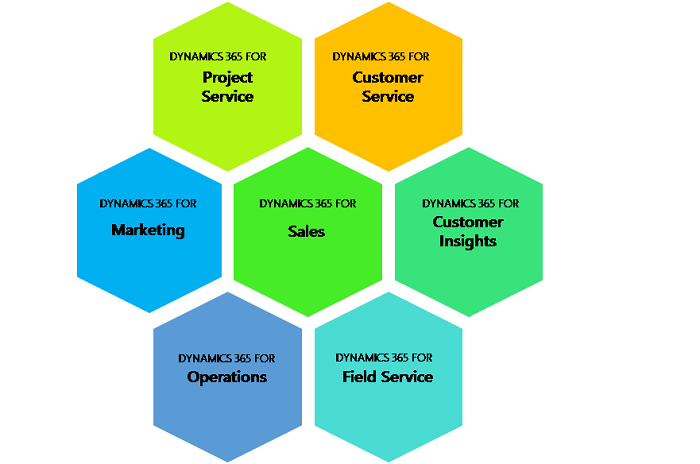 Dynamics365 Overview