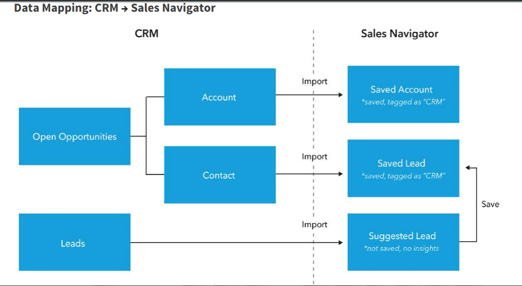 Crm Ld Flow Of Data